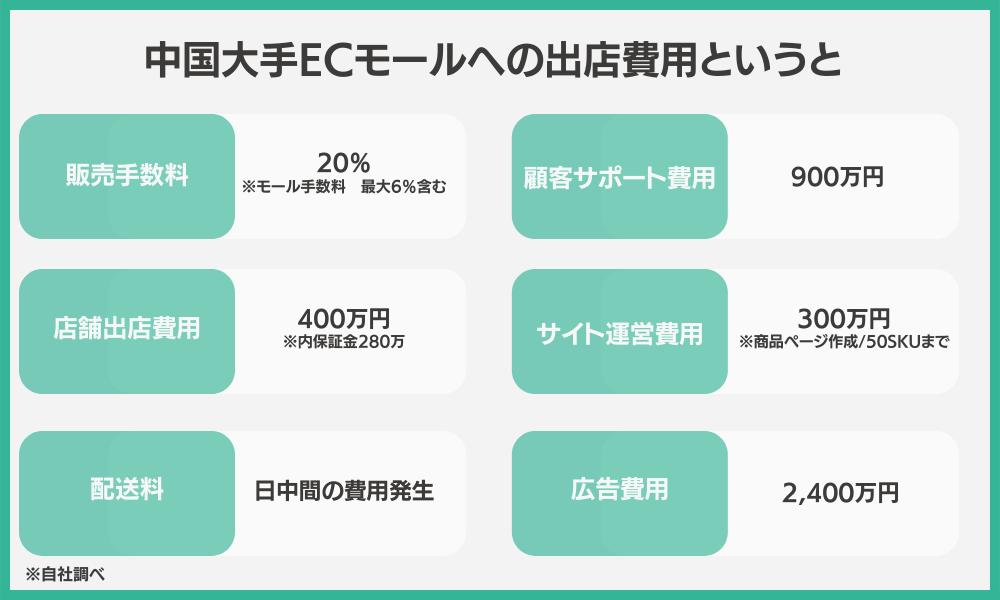 中国大手ECモール出店費用